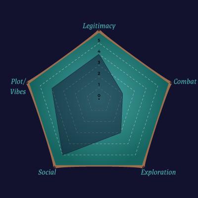 Radar Chart for A Wolf's Whisper