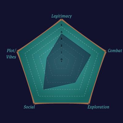 Radar Chart for The Horror Sphere