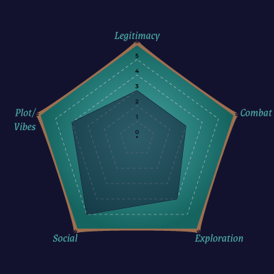 Radar Chart for Icewind Whale
