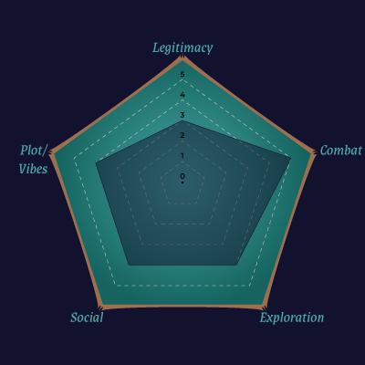 Radar Chart for Big